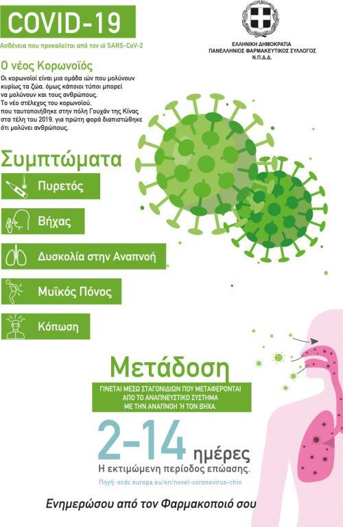 Ενημέρωση και οδηγίες του Πανελλήνιου Φαρμακευτικού Συλλόγου για τον Κορωνoϊό Covid-19